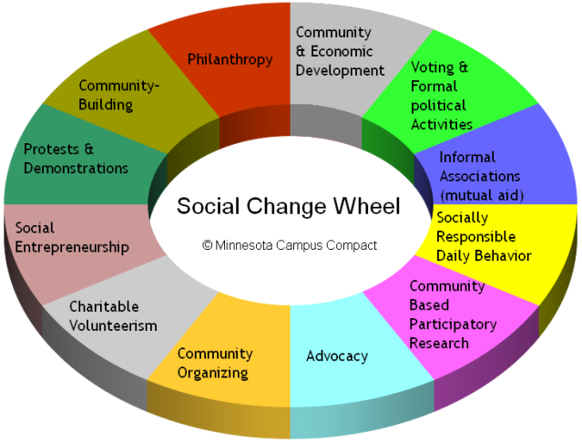 3d-social-change-wheel