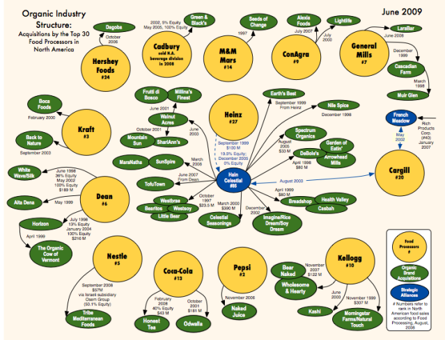 corporation organics chart