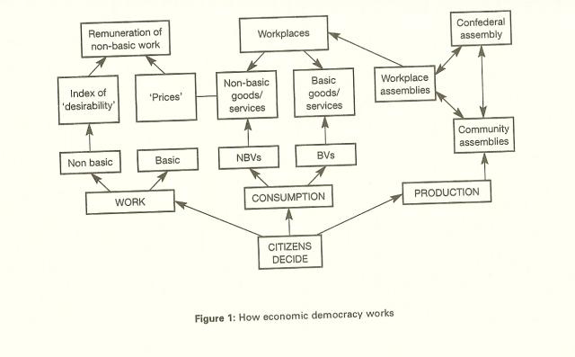 Economy democracy diagram