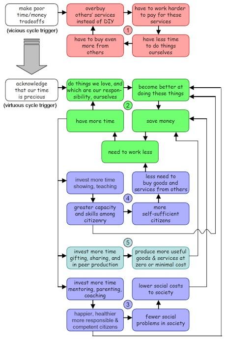 Gift Economy Cycles