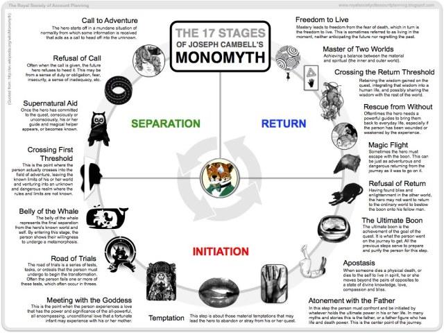 Joseph Campbell - mono myth