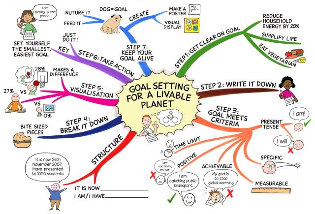 Goal Setting - Mind Map - The Labyrinth of Life